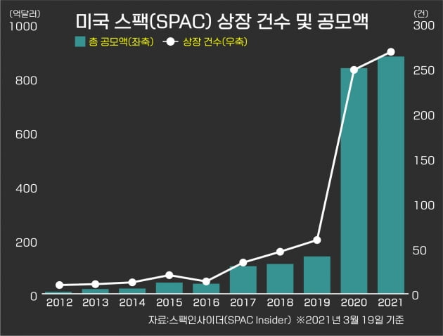 [한경 CFO Insight] 미국 증시에 부는 SPAC 열풍