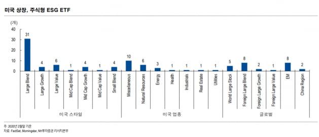 펀드 시장 가뭄에도 ESG에는 돈 몰린다