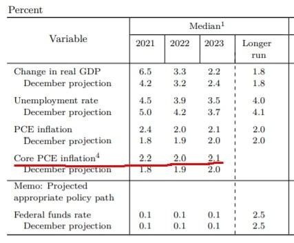 미국 중앙은행(Fed)이 정책 결정의 지표로 삼는 근원 PCE 인플레이션. 올해 2.2%까지 오를 것으로 봤다. Fed 제공