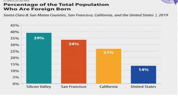 평균 연봉 1억7000·중국인이 주류…실리콘밸리의 모든 것 [김재후의 실리콘밸리101]