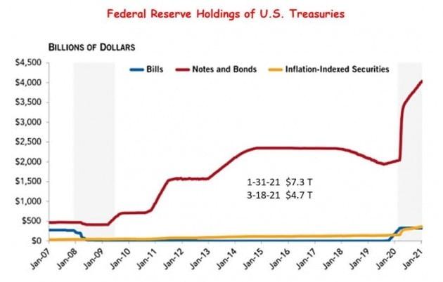 미 재무부 채권을 기하급수적으로 많이 매입하고 있는 미 중앙은행(Fed). 손성원 교수 제공