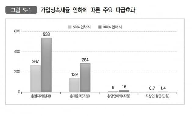 """""""기업상속세율 50% 인하하면 일자리 27만개 창출"""""""