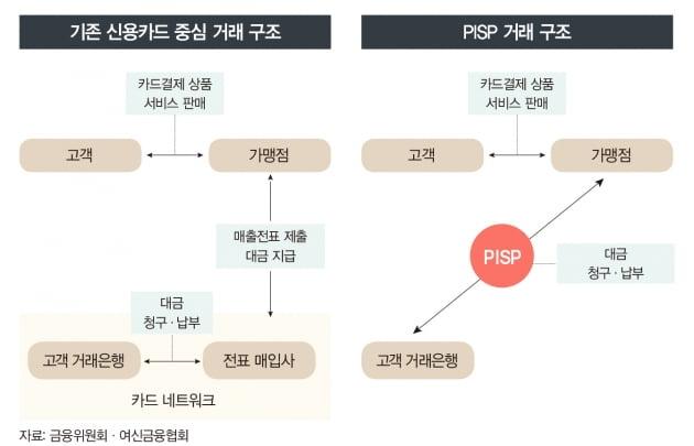 결제 산업 지각변동…'PISP 서비스' 온다