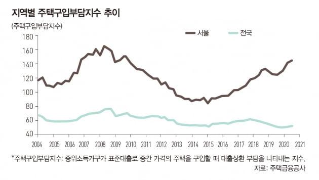 """[빅스토리]홍춘욱 """"부동산, 2022년까지 강세 흐름 이어갈 것"""""""
