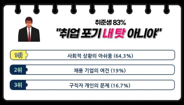 """취준생 83%, """"취업 포기, 내 탓 아니야"""""""