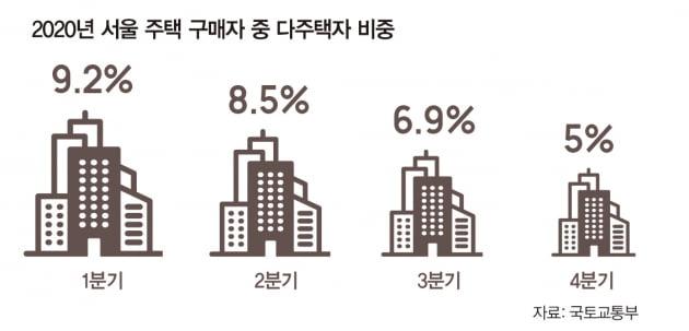 [빅스토리]투자 줄고 매물 증가...부동산 빚투 위험하다