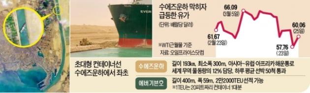 [단독] 수에즈에 발묶인 HMM 초대형선…삼성·LG '발동동'