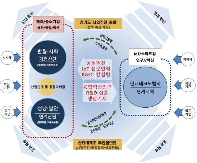 안산시, 소부장 산업 5조원 증대 기대되는 정부 '산단 대개조 예비지역 선정'