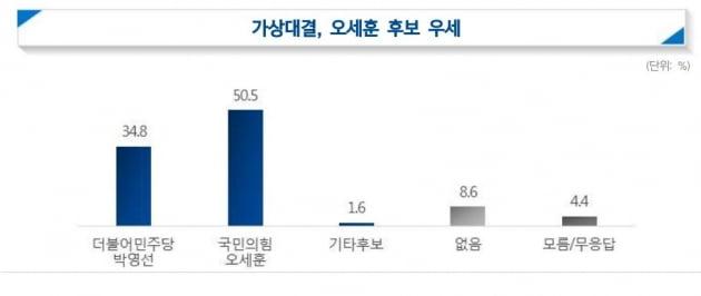 부동산 안정시킬 후보…오세훈 39.4% vs 박영선 21.3% [한경 여론조사]