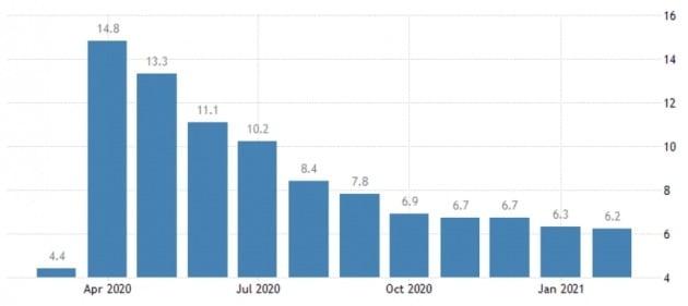 미국의 지난달 실업률은 6.2%까지 낮아졌다. 작년 4월(14.8%)과 비교하면 절반 이하 수치다. 트레이딩이코노믹스 제공