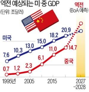 """英 EIU """"중국은 최소 50년간 미국을 앞설 수 없다"""" [조재길의 뉴욕증시 전망대]"""