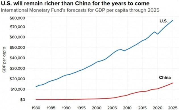 점점 더 벌어지는 미국과 중국의 1인당 국민소득 격차. CNBC 제공