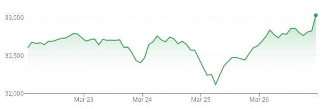 지난주 미국 다우 지수는 리플레이션 움직임 속에서 1%가량 상승한 채 마감했다.