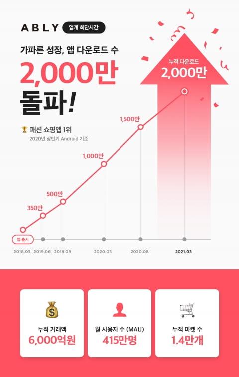 쇼핑앱 에이블리, 3년 만에 다운로드 2000만건 돌파