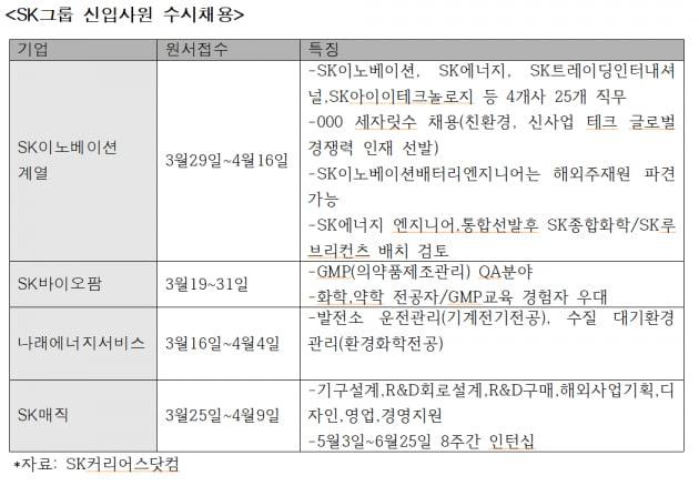SK그룹 상반기 대졸 신입 정기공채 안한다