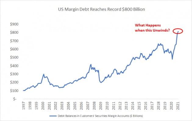미국에선 주식 관련 대출 규모가 역대 최고인 8000억달러에 달하고 있다.