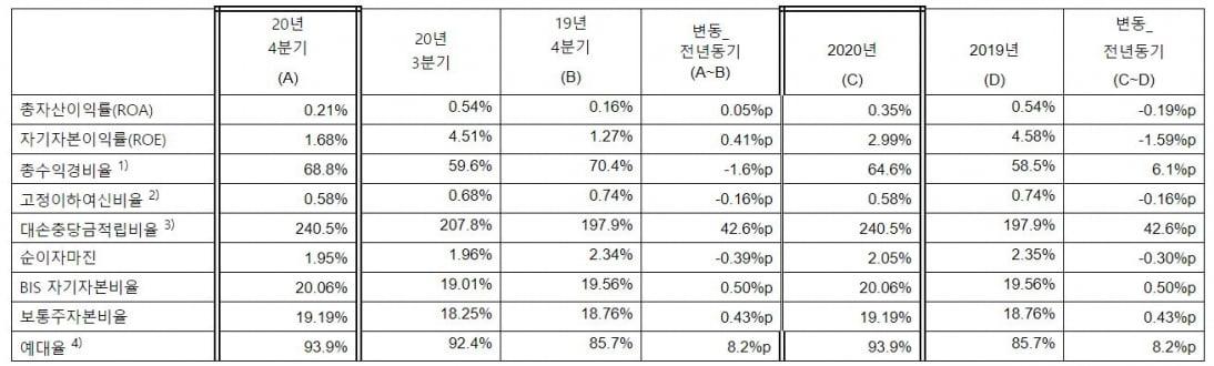 코로나 직격탄 맞은 한국씨티銀, 2020 당기순이익 전년대비 32.8%↓