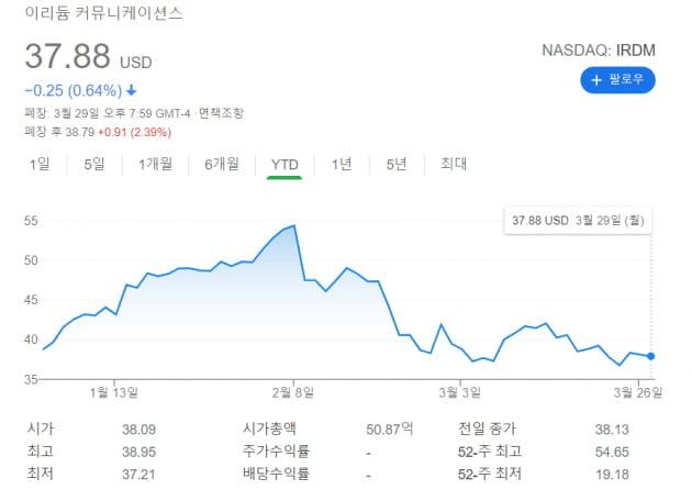 아크 '우주 ETF' 출격…캐시 우드 매직 이을까