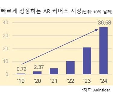"""리콘랩스 """"AR용 3D 모델 변환 비용 최대 100분의 1 수준으로 줄이겠다"""""""