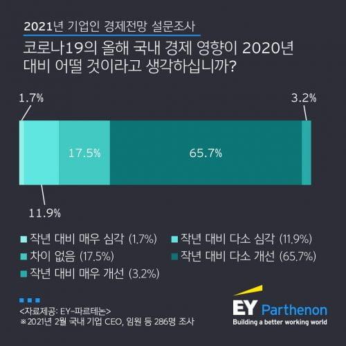 """국내 기업인 71% """"올해 경영 실적, 작년보다 나을 것"""""""