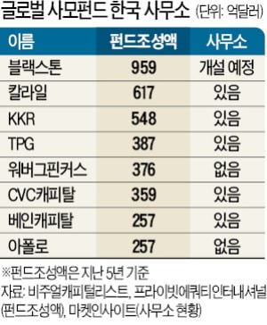 글로벌PEF 서울사무소…한국서 돈 벌고 세금 안내는 이유
