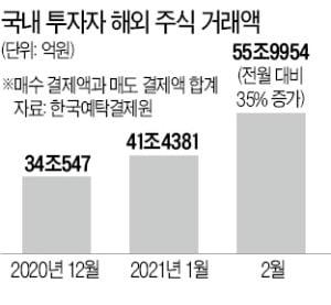 2월 해외주식 거래 56조 최대…서학개미, 테슬라·팔란티어 샀다