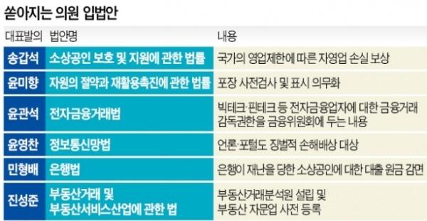포장 검열·부동산감독원…정부도 巨與 등에 업고 '청부입법' 남발