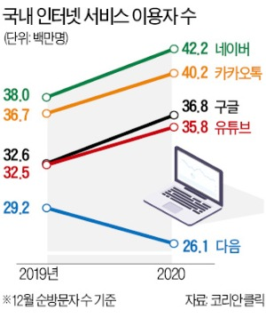 """플랫폼은 '승자독식' 시장…네이버-카카오 """"양보는 없다"""""""