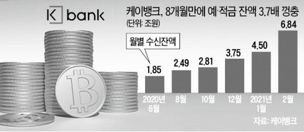 '비트코인 열풍' 올라탄 케이뱅크…예·적금 잔액 2.3조 늘었다