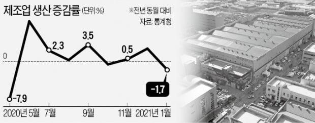 제조업 생산 1.7%↓…소비는 두 달째 회복세