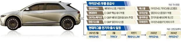 아이오닉5 판매 질주…수혜주도 '가속 페달'