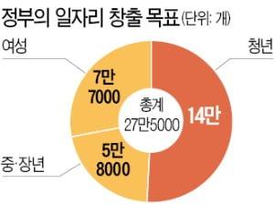 임시·일용직 6개월 이상 채용 땐 최대 600만원