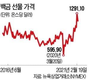백금·구리 가격 연일 '뜀박질'…'그린 원자재' 담아라
