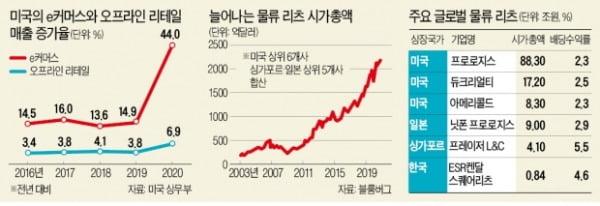 글로벌 물류 리츠, e커머스 수혜 '톡톡'…美 프로로지스 등 유망