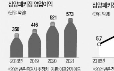 """""""음료업계 TSMC""""…조정장서 11% 오른 종목"""