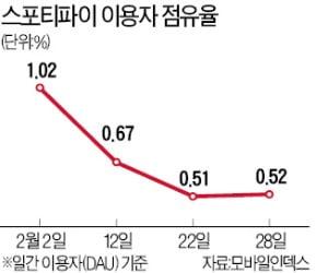 '글로벌 최강 음악 앱' 초라한 성적…스포티파이 점유율 0.5% 그쳐