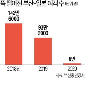 'NO 재팬'에 코로나까지…韓~日 여객선사 줄폐업 기로