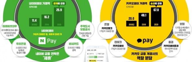 """카카오 원맨쇼 """"금융사 직접 세운다""""…네이버는 원팀 """"상품 중개만 하겠다"""""""