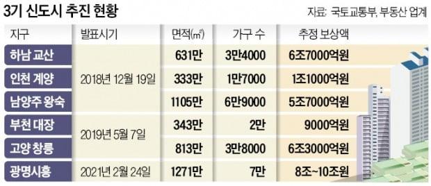 '땅투기' 줄줄이 적발땐 신도시 신뢰 추락…공공주도 개발도 '흔들'