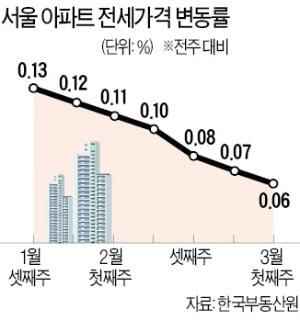 서울 전셋값 6주째 주춤…본격 하락엔 '글쎄'