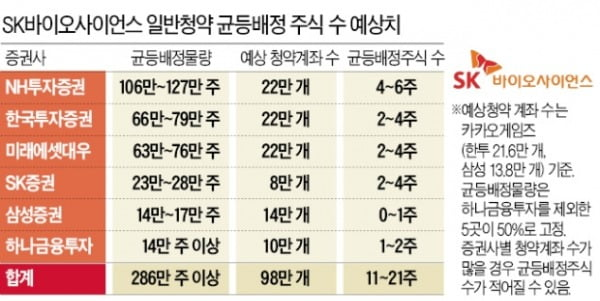 200만원으로 10주 받는다…SK바이오사이언스 청약 '꿀팁'