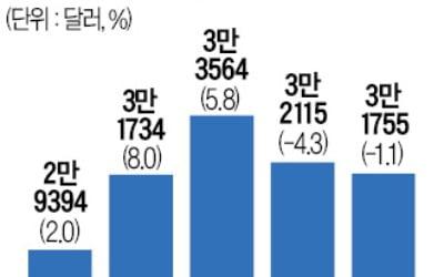 韓, 대만에 추월 당하게 생겼다…2년 연속 '뚝'
