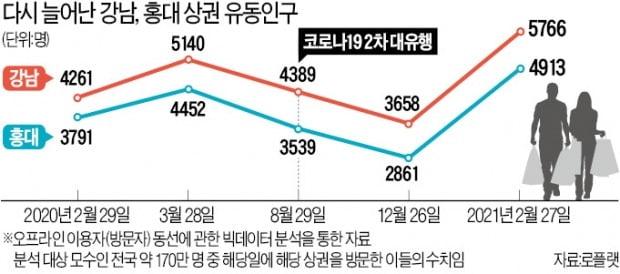 '봄 + 백신효과'에…백화점 하루 매출 100억, 명품매장 2시간 긴 줄