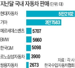 한국 車시장 '빅4'는 현대·기아·벤츠·BMW