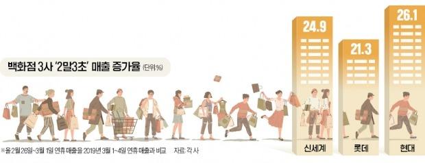 """""""오래 참았다""""…고개 드는 보복소비"""