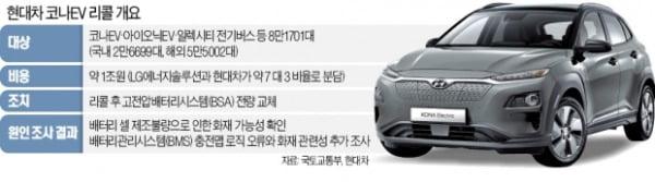 현대차-LG, 코나 1조 리콜비 분담 전격합의