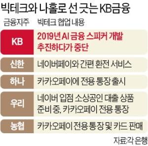 """윤종규 KB금융지주 회장 """"빅테크에 종속 없다…자체 플랫폼 승부"""""""