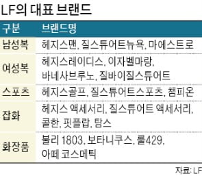 """'여성복 名家' 꿈꾸는 LF…""""한섬 따라잡겠다"""""""