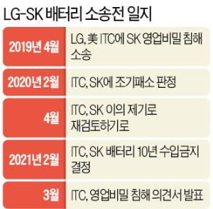 """""""SK이노베이션, LG 기술 없었다면…배터리 독자개발 10년은 걸렸을 것"""""""