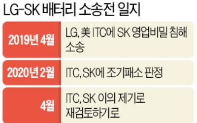 """SK, LG 기술 없었다면…"" 美 ITC, 날선 지적"